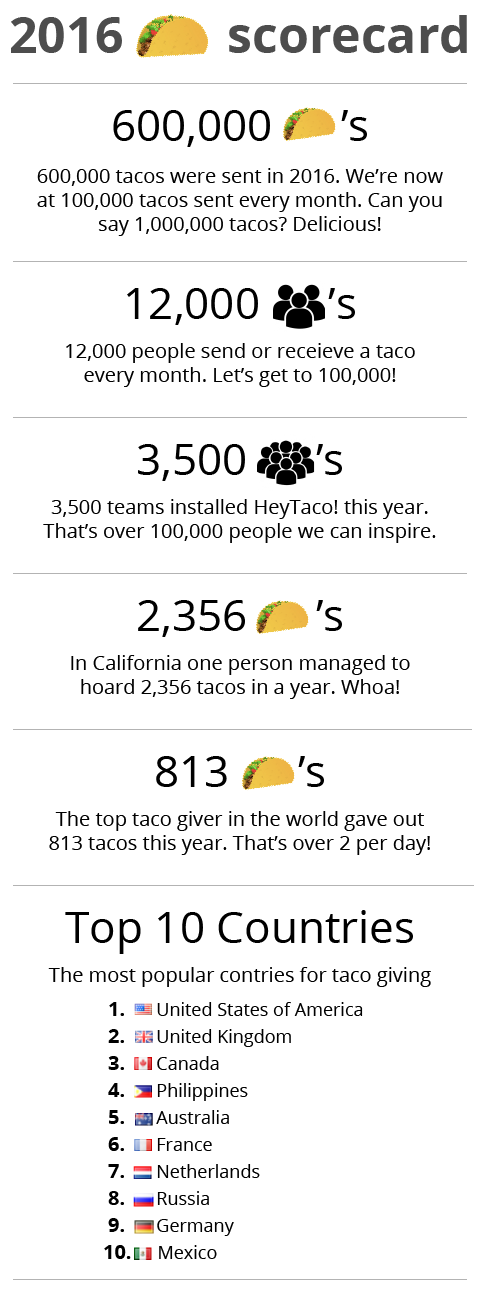 600,000 tacos for year-12,000 people per month-3500 teams